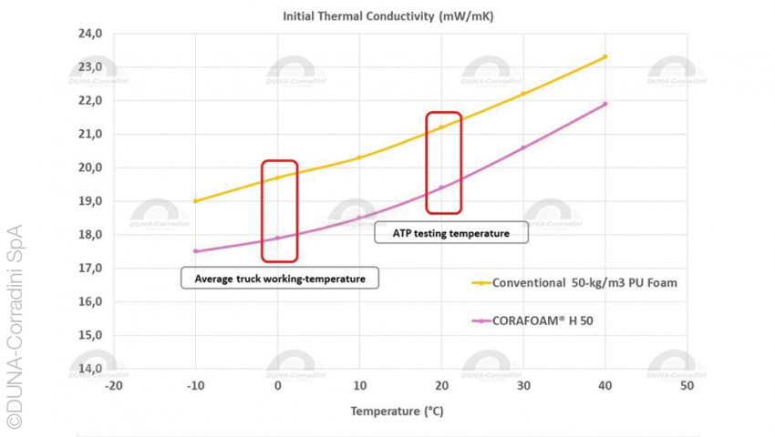 CORAFOAM® H: performance and sustainability